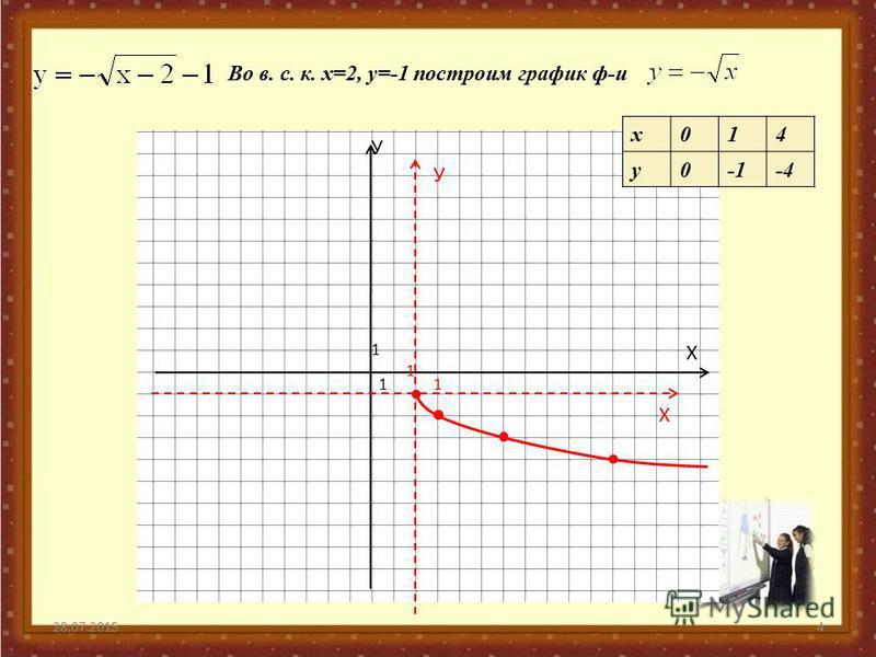 28.07.20154 У Х 1 1 Во в. с. к. х=2, у=-1 построим график ф-и У Х 1 1 х 014 у 0-4
