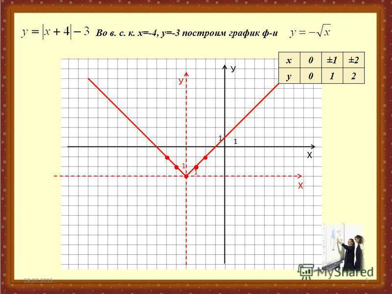 28.07.20155 У Х 1 1 У Х 1 1 Во в. с. к. х=-4, у=-3 построим график ф-и х 0±1±2 у 012