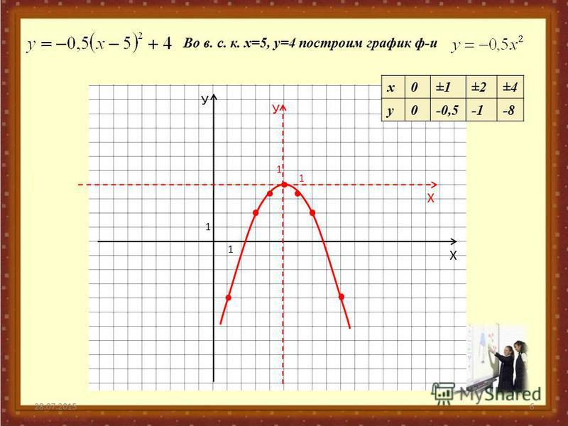 28.07.20156 У Х 1 1 У Х 1 1 Во в. с. к. х=5, у=4 построим график ф-и х 0±1±2±4 у 0-0,5-8