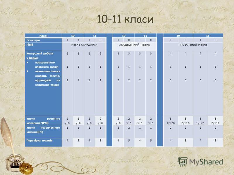 10-11 класи Класи1011 1011 1011 СеместриІІІІ І І І І РівніРІВЕНЬ СТАНДАРТУАКАДЕМІЧНИЙ РІВЕНЬПРОФІЛЬНИЙ РІВЕНЬ Контрольні роботи у формі: контрольного классного твору; виконання інших завдань (тестів, відповідей на запитання тощо) 2 1 12 1 1 2 1 12 1