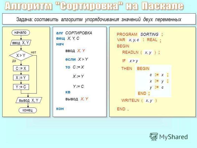 C : = X начало да нет X > Y Задача: составить алгоритм упорядочивания значений двух переменных ввод X, Y алг СОРТИРОВКА если X > Y ввод X, Y нач вещ X, Y, C кон вывод X, Y то C := X кв X : = Y Y : = C X := Y Y := C конец вывод X, Y PROGRAM VAR READLN