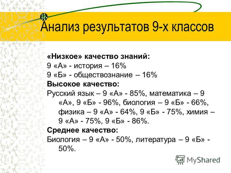 Анализ результатов 9-х классов «Низкое» качество знаний: 9 «А» - история – 16% 9 «Б» - обществоззнание – 16% Высокое качество: Русский язык – 9 «А» - 85%, математика – 9 «А», 9 «Б» - 96%, биология – 9 «Б» - 66%, физика – 9 «А» - 64%, 9 «Б» - 75%, хим