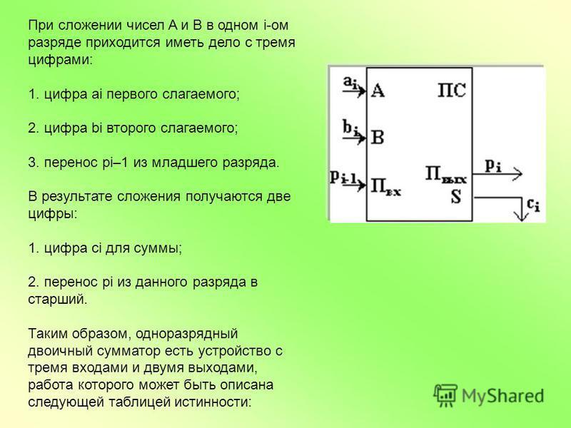 При сложении чисел A и B в одном i-ом разряде приходится иметь дело с тремя цифрами: 1. цифра ai первого слагаемого; 2. цифра bi второго слагаемого; 3. перенос pi–1 из младшего разряда. В результате сложения получаются две цифры: 1. цифра ci для сумм