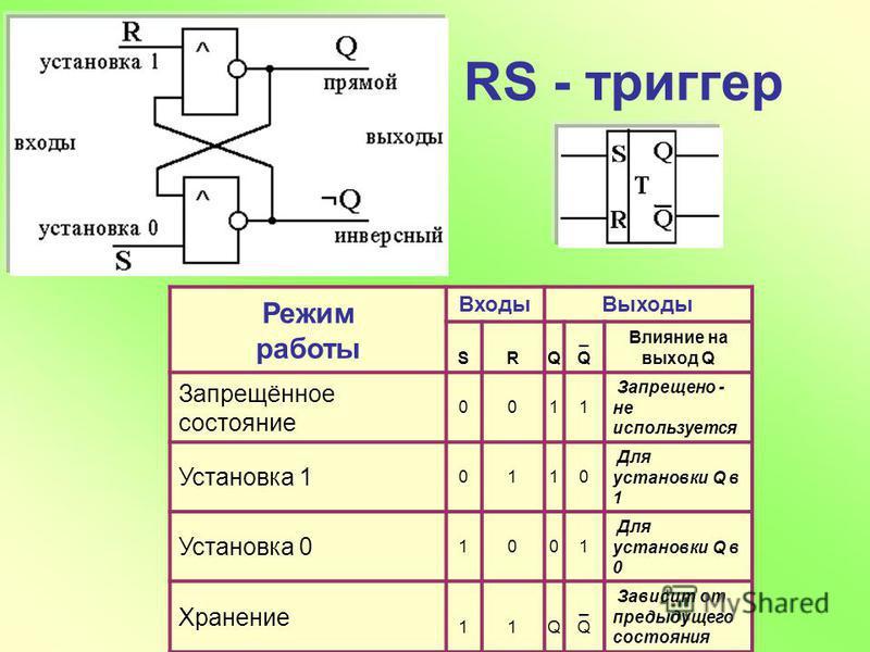 Алферьева М.К. RS - триггер Режим работы Входы Выходы SRQ _Q_Q Влияние на выход Q Запрещённое состояние 0011 Запрещено - не используется Установка 1 0110 Для установки Q в 1 Установка 0 1001 Для установки Q в 0 Хранение 11Q _Q_Q Зависит от предыдущег