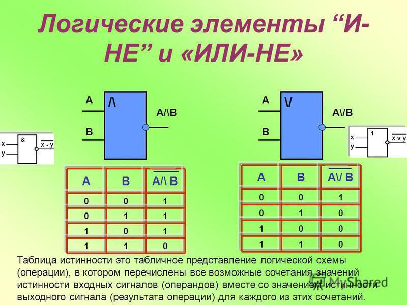 Логические элементы И- НЕ и «ИЛИ-НЕ» 011 101 110 100 A/\ BBА 011 001 010 100 A\/ BBА /\ A A/\B B \/ A A\/B B Таблица истинности это табличное представление логической схемы (операции), в котором перечислены все возможные сочетания значений истинности
