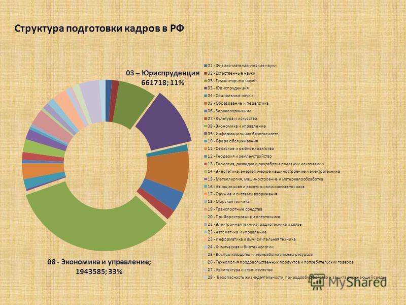 Структура подготовки кадров в РФ