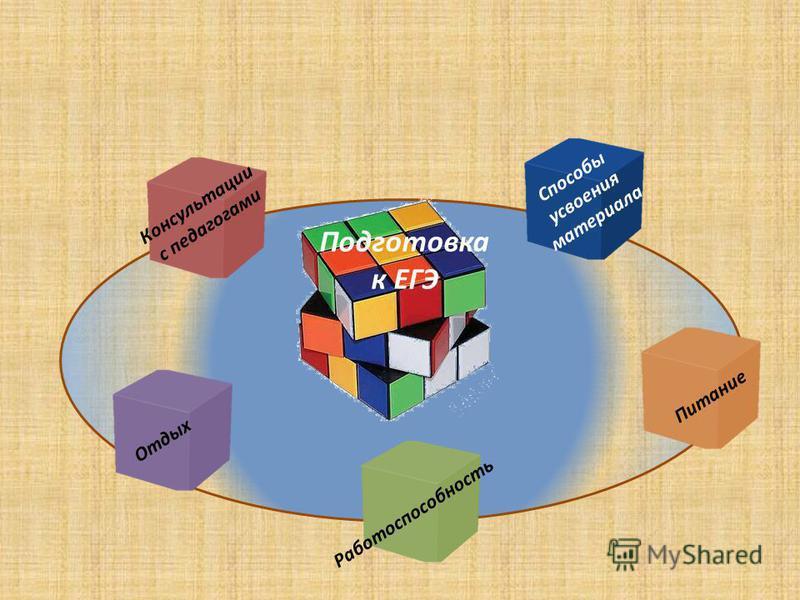 Подготовка к ЕГЭ Способы усвоения материала Отдых Работоспособность Питание Консультации с педагогами