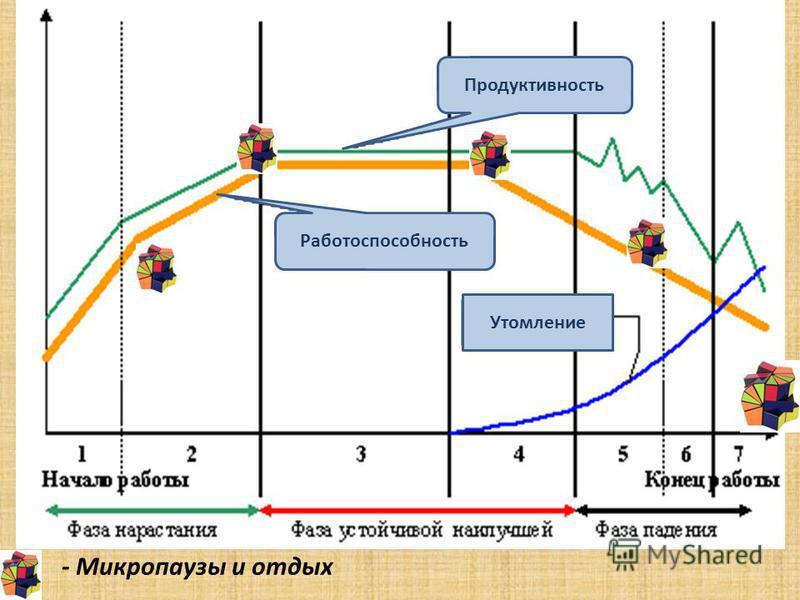 - Микропаузы и отдых Работоспособность Продуктивность Утомление