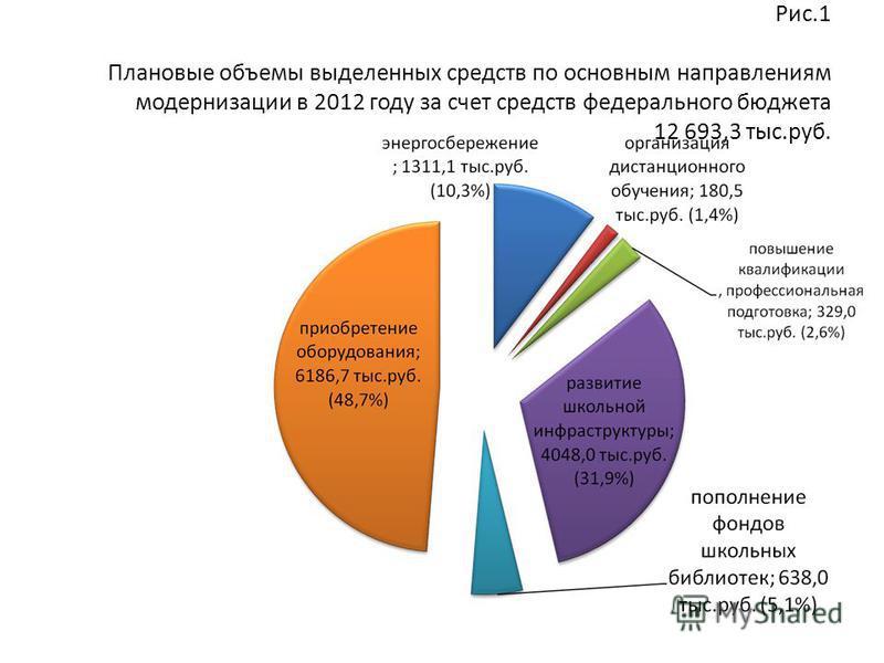 Рис.1 Плановые объемы выделенных средств по основным направлениям модернизации в 2012 году за счет средств федерального бюджета 12 693,3 тыс.руб.