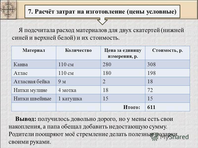 7. Расчёт затрат на изготовление (цены условные) Я подсчитала расход материалов для двух скатертей (нижней синей и верхней белой) и их стоимость. Материал КоличествоЦена за единицу измерения, р. Стоимость, р. Канва 110 см 280308 Атлас 110 см 180198 А