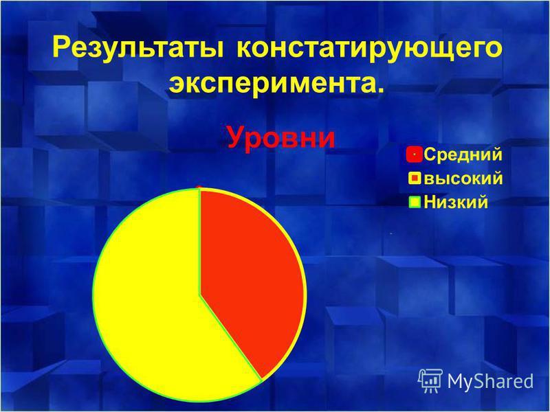 Результаты констатирующего эксперимента.