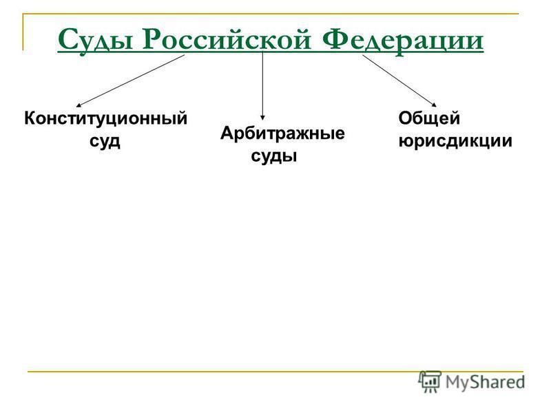 Суды Российской Федерации Арбитражные суды Конституционный суд Общей юрисдикции