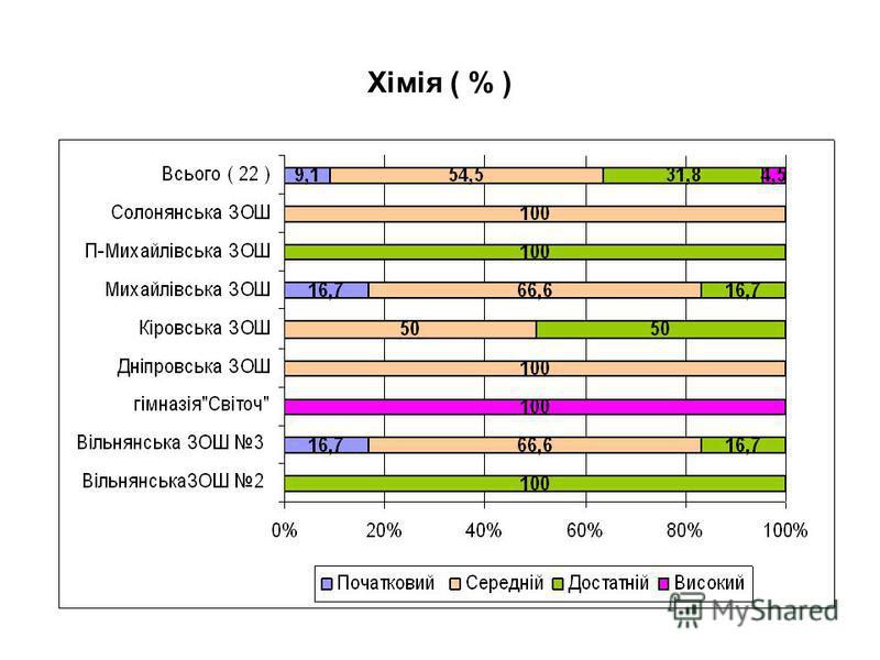 Хімія ( % )