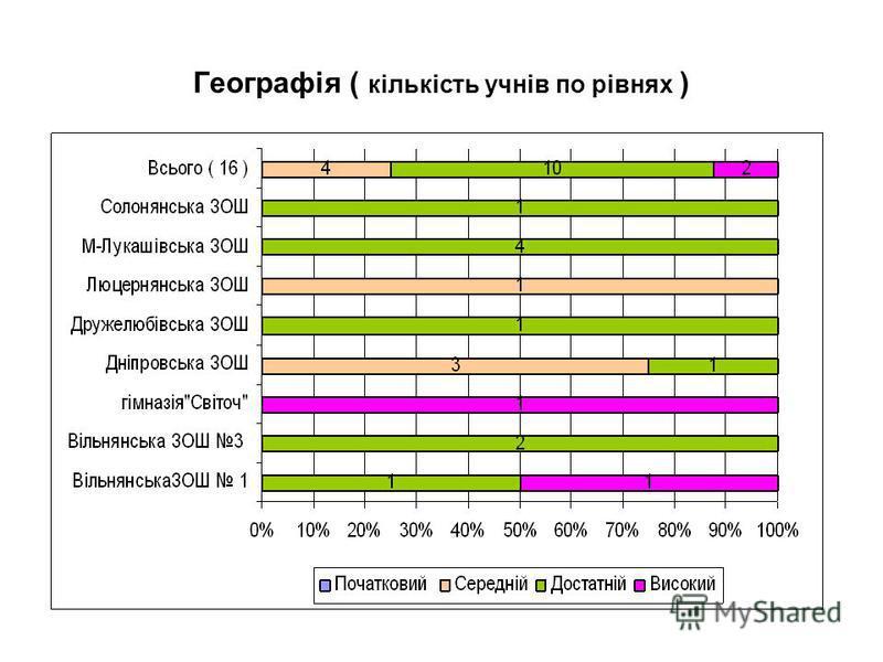 Географія ( кількість учнів по рівнях )