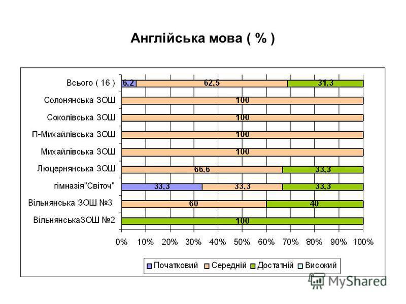 Англійська мова ( % )