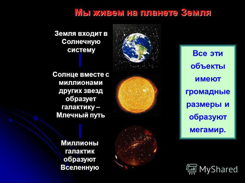 Мы живем на планете Земля Миллионы галактик образуют Вселенную Земля входит в Солнечную систему Солнце вместе с миллионами других звезд образует галактику – Млечный путь Все эти объекты имеют громадные размеры и образуют мегамир.