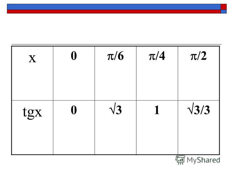 x 0 /6 /4 /2 tgx 0 3 1 3/3