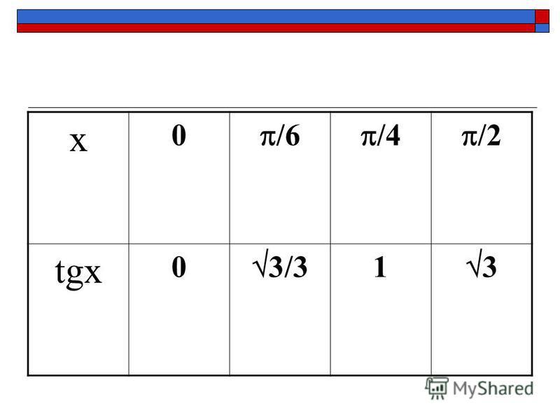 x 0 /6 /4 /2 tgx 0 3/3 1 3