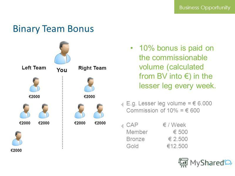 Binary Team Bonus 10% bonus is paid on the commissionable volume (calculated from BV into ) in the lesser leg every week. Left Team Right Team You 2000 E.g. Lesser leg volume = 6.000 Commission of 10% = 600 CAP Member Bronze Gold / Week 500 2.500 12.