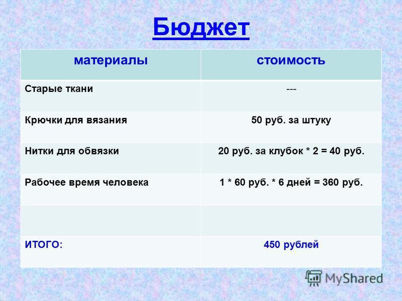 Бюджет материалы стоимость Старые ткани--- Крючки для вязания 50 руб. за штуку Нитки для обвязки 20 руб. за клубок * 2 = 40 руб. Рабочее время человека 1 * 60 руб. * 6 дней = 360 руб. ИТОГО:450 рублей