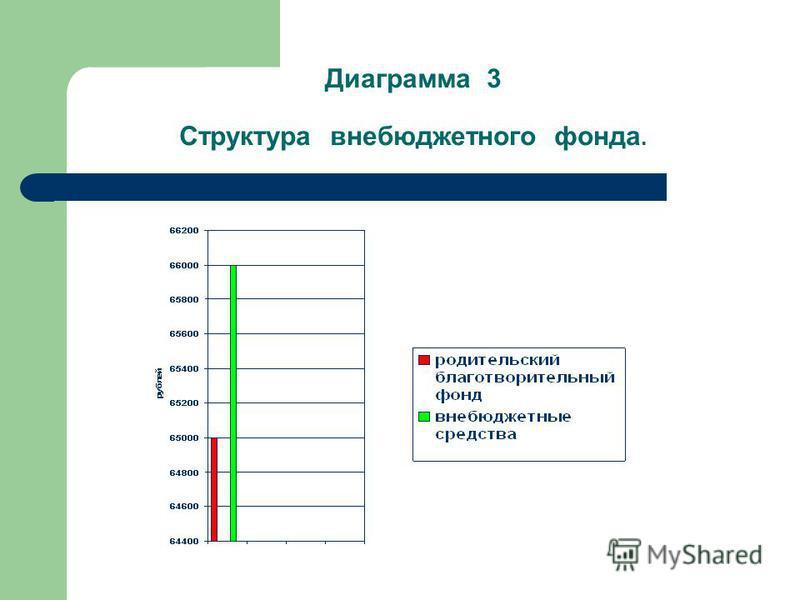 Диаграмма 3 Структура внебюджетного фонда.