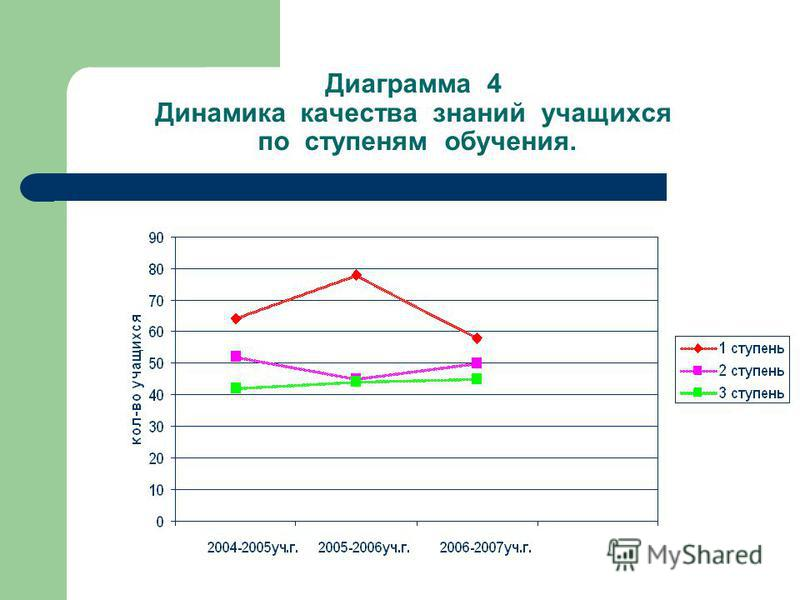 Диаграмма 4 Динамика качества знаний учащихся по ступеням обучения.