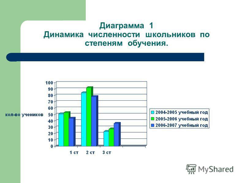 Диаграмма 1 Динамика численности школьников по степеням обучения.