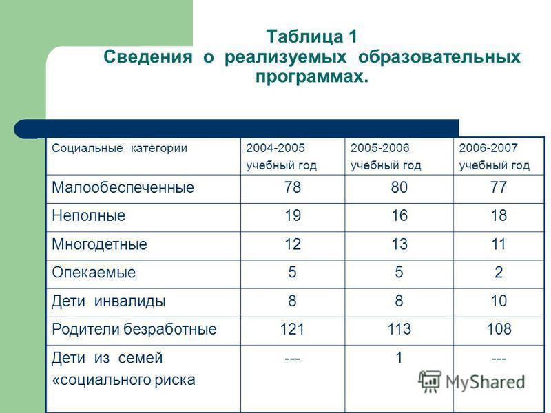 Таблица 1 Сведения о реализуемых образовательных программах. Социальные категории 2004-2005 учебный год 2005-2006 учебный год 2006-2007 учебный год Малообеспеченные 788077 Неполные 191618 Многодетные 121311 Опекаемые 552 Дети инвалиды 8810 Родители б