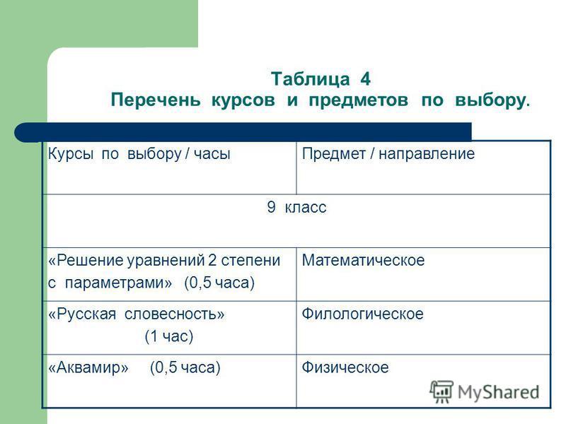 Таблица 4 Перечень курсов и предметов по выбору. Курсы по выбору / часы Предмет / направление 9 класс «Решение уравнений 2 степени с параметрами» (0,5 часа) Математическое «Русская словесность» (1 час) Филологическое «Аквамир» (0,5 часа)Физическое