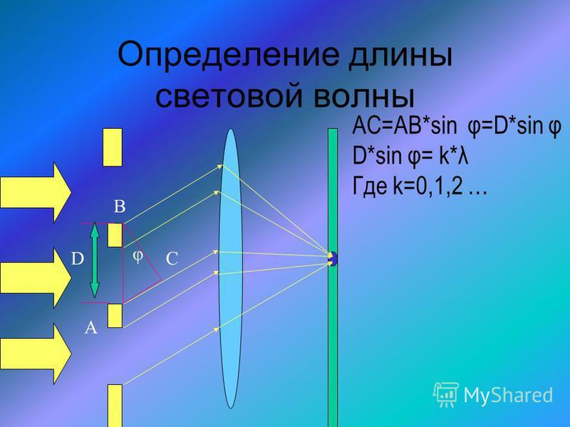 Определение длины световой волны AC=AB*sin φ=D*sin φ D*sin φ= k*λ Где k=0,1,2 … D B C φ А