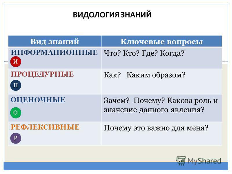 Понимание А.К. Маркова выделяет четыре блока: профессиональные (объективно необходимые) знания; профессиональные (объективно необходимые) умения; профессиональные психологические позиции, установки, требуемые от него профессией; личностные особенност