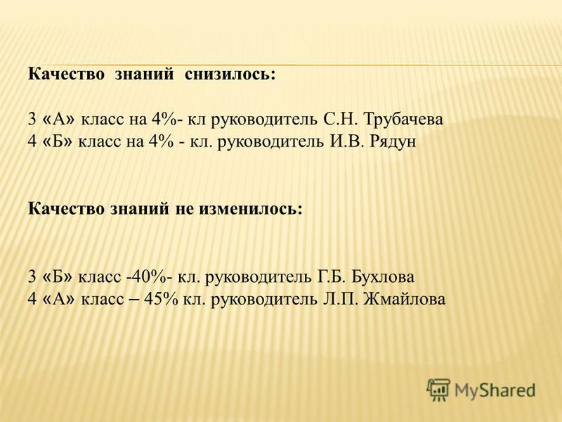 Качество знаний снизилось: 3 « А » класс на 4%- кл руководитель С.Н. Трубачева 4 « Б » класс на 4% - кл. руководитель И.В. Рядун Качество знаний не изменилось: 3 « Б » класс -40%- кл. руководитель Г.Б. Бухлова 4 « А » класс – 45% кл. руководитель Л.П