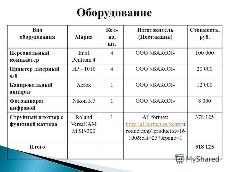 Оборудование Вид оборудования Марка Кол- во, шт. Изготовитель (Поставщик) Стоимость, руб. Персональный компьютер Intel Pentium 4 4ООО «BARON»100 000 Принтер лазерный ч/б HP - 10184ООО «BARON»20 000 Копировальный аппарат Xerox1ООО «BARON»12 000 Фотоап
