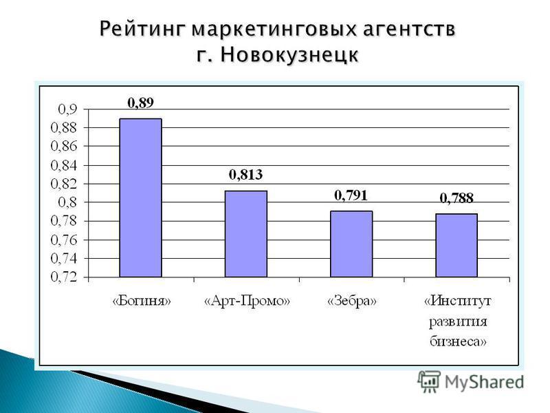 Рейтинг маркетинговых агентств г. Новокузнецк