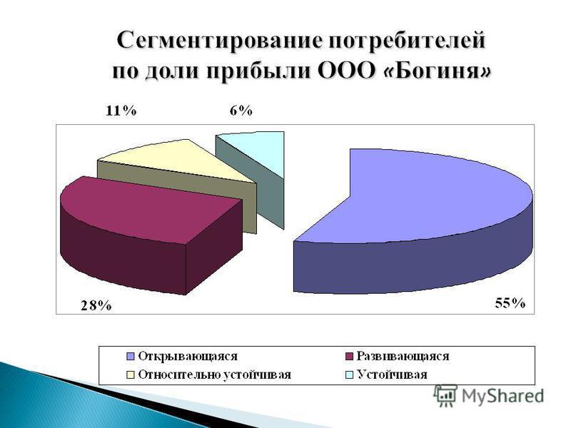 Сегментирование потребителей по доли прибыли ООО « Богиня »