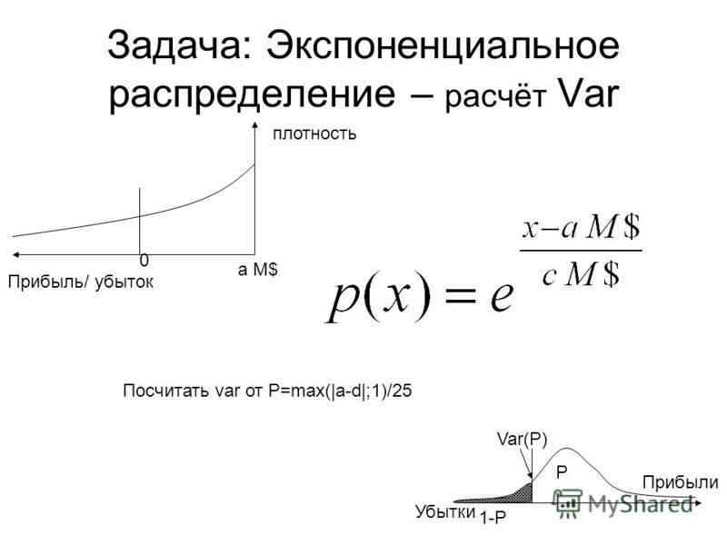 P 1-P Var(P) Прибыли Убытки Задача: Экспоненциальное распределение – расчёт Var плотность Прибыль/ убыток Посчитать var от Р=max(|a-d|;1)/25 0 а М$а М$