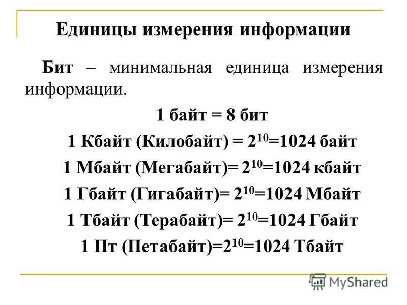 Единицы измерения информации Бит – минимальная единица измерения информации. 1 байт = 8 бит 1 Кбайт (Килобайт) = 2 10 =1024 байт 1 Мбайт (Мегабайт)= 2 10 =1024 кбайт 1 Гбайт (Гигабайт)= 2 10 =1024 Мбайт 1 Тбайт (Терабайт)= 2 10 =1024 Гбайт 1 Пт (Пета