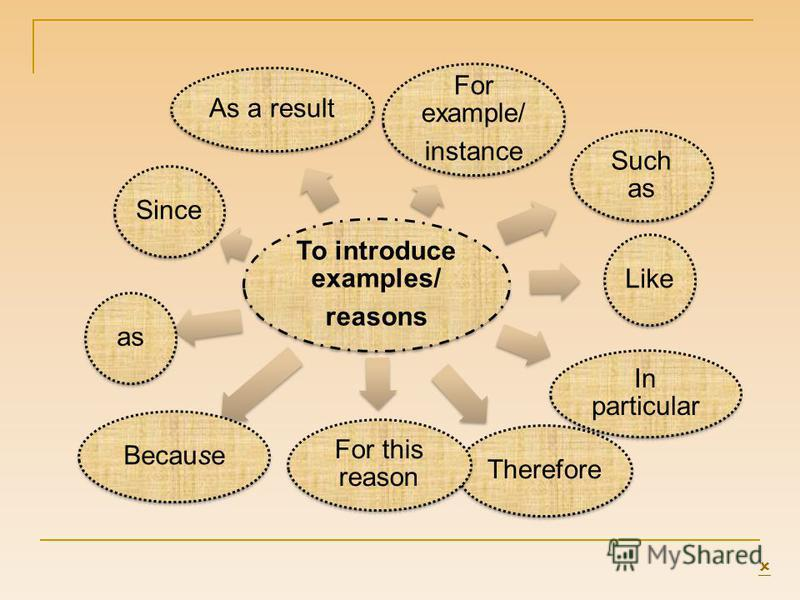 To introduce examples/ reasons For example/ instance Such as Like In particular Therefore For this reason BecauseasSince As a result