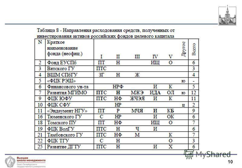 10 Молчанов И.Н. 2008