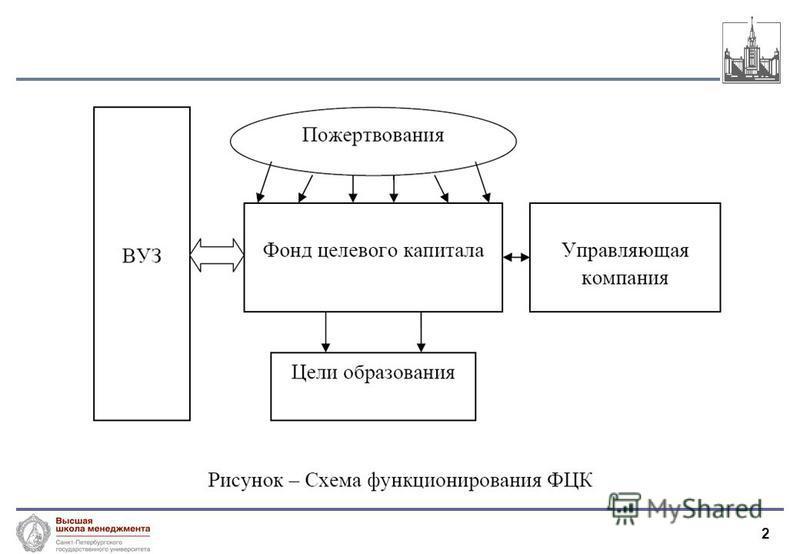 2 Молчанов И.Н. 2008
