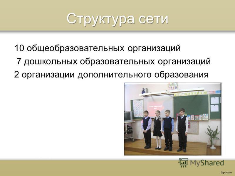 Структура сети 10 общеобразовательных организаций 7 дошкольных образовательных организаций 2 организации дополнительного образования