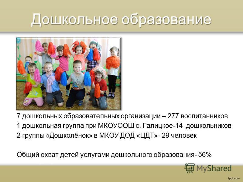 Дошкольное образование 7 дошкольных образовательных организации – 277 воспитанников 1 дошкольная группа при МКОУООШ с. Галицкое-14 дошкольников 2 группы «Дошколёнок» в МКОУ ДОД «ЦДТ»- 29 человек Общий охват детей услугами дошкольного образования- 56%