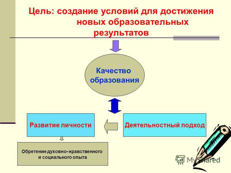 Цель: создание условий для достижения новых образовательных результатов Качество образования Развитие личности Деятельностный подход Обретение духовно- нравственного и социального опыта