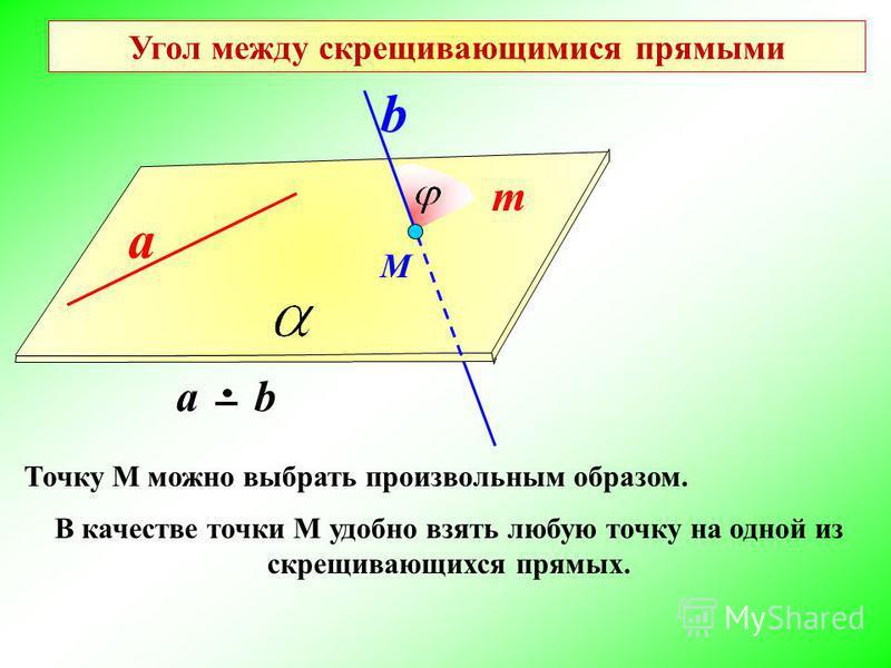 Угол между скрещивающимися прямыми а b а b a b М Точку М можно выбрать произвольным образом. m В качестве точки М удобно взять любую точку на одной из скрещивающихся прямых.