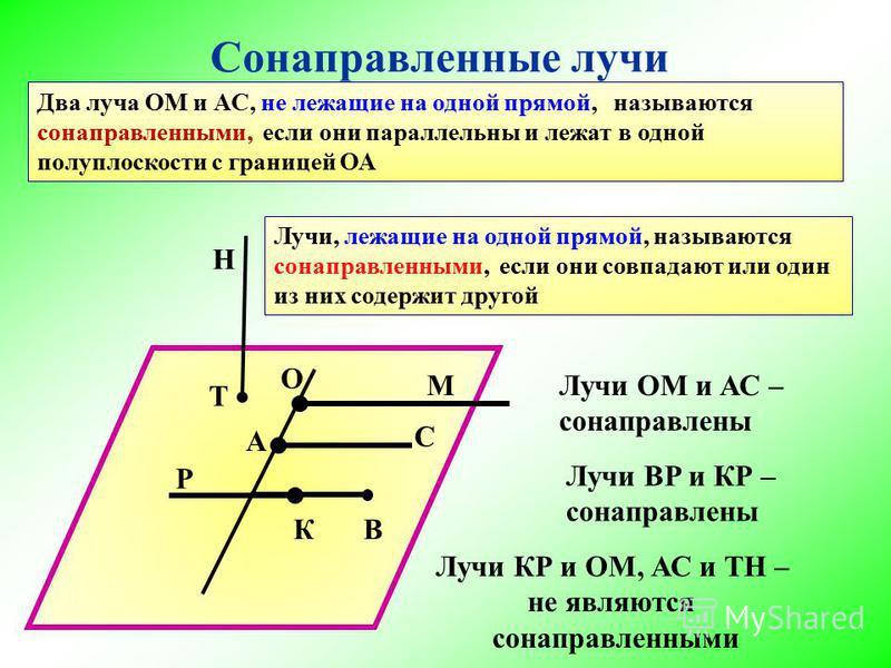 Сонаправленные лучи О А М С К Р Два луча ОМ и АС, не лежащие на одной прямой, называются сонаправленными, если они параллельны и лежат в одной полуплоскости с границей ОА В Лучи, лежащие на одной прямой, называются сонаправленными, если они совпадают