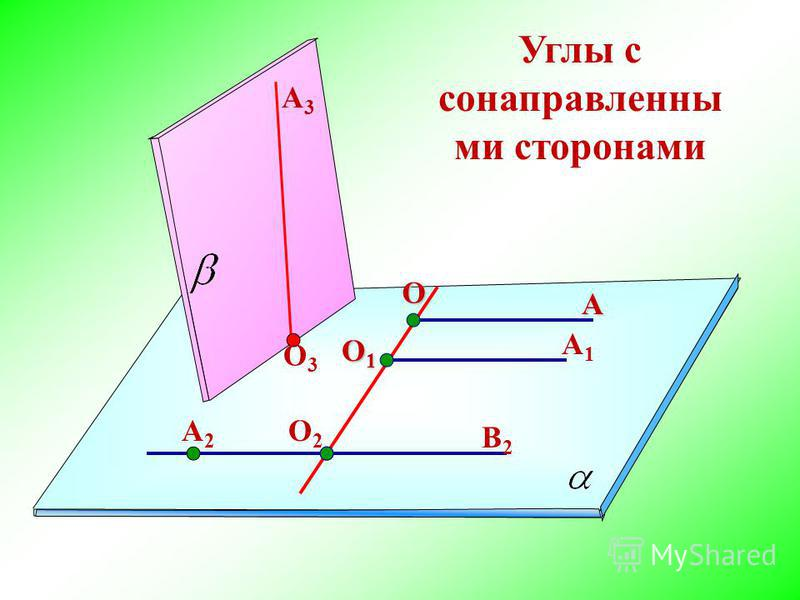 Углы с сонаправленными сторонами A О О1О1О1О1 О2О2 A1A1 В2В2 A2A2 О3О3 A3A3