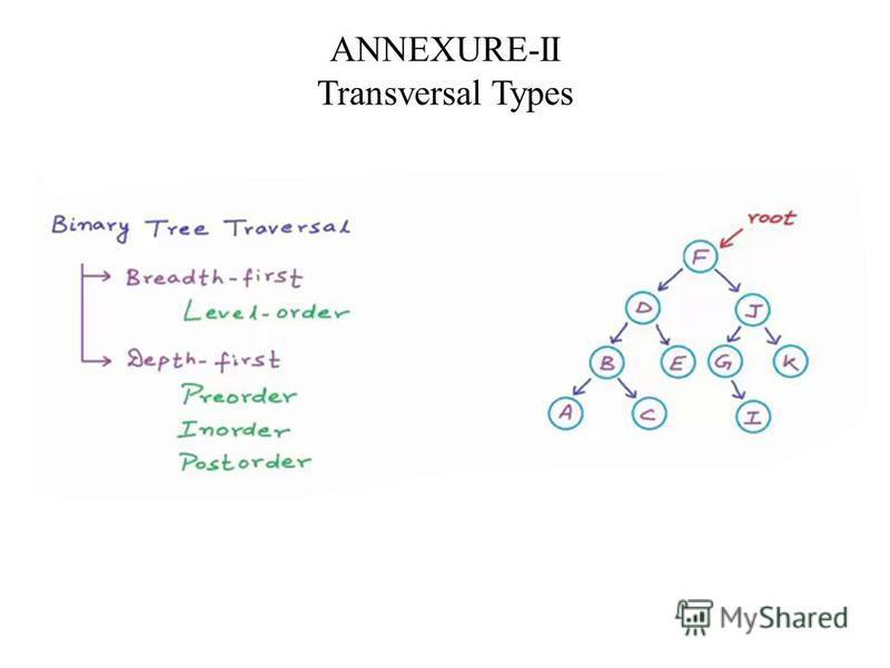 ANNEXURE-II Transversal Types