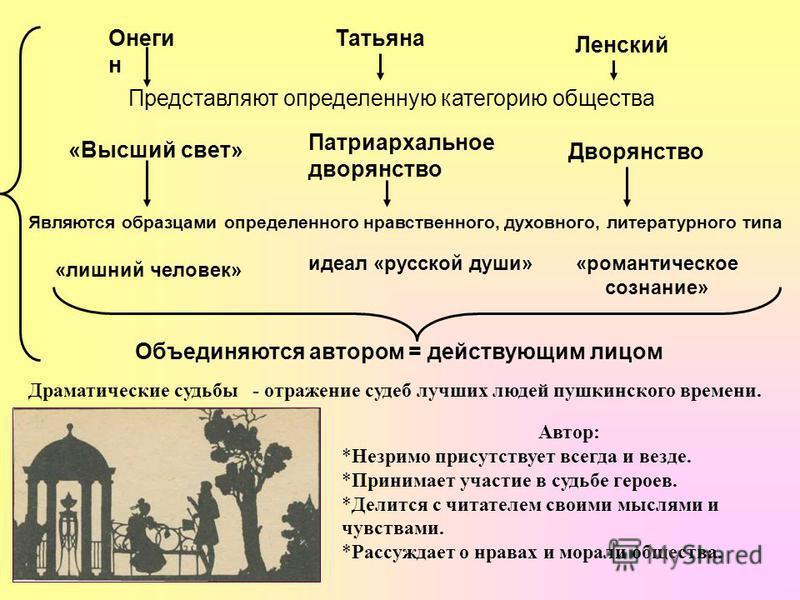 Онеги н Татьяна Ленский Представляют определенную категорию общества «Высший свет» Патриархальное дворянство Дворянство Являются образцами определенного нравственного, духовного, литературного типа «лишний человек» идеал «русской души» «романтическое