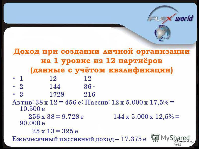 © Flexworld Inc. V08.9 Доход при создании личной организации на 1 уровне из 12 партнёров (данные с учётом квалификации) 1 12 12 2 144 36 - 3 1728 216 Актив: 38 х 12 = 456 е; Пассив: 12 х 5.000 х 17,5% = 10.500 е 256 х 38 = 9.728 е 144 х 5.000 х 12,5%