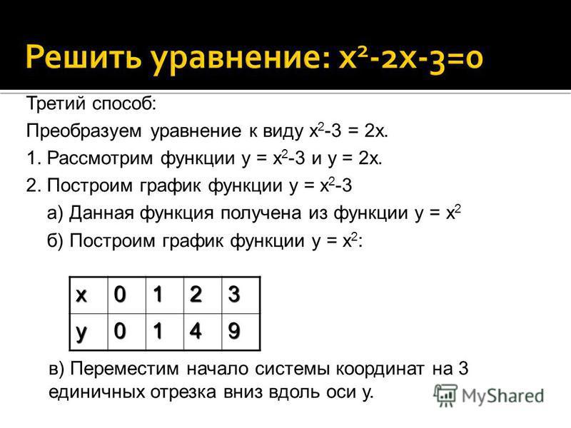 х 0123 у 0149 Третий способ: Преобразуем уравнение к виду х 2 -3 = 2 х. 1. Рассмотрим функции у = х 2 -3 и у = 2 х. 2. Построим график функции у = х 2 -3 а) Данная функция получена из функции у = х 2 б) Построим график функции у = х 2 : в) Переместим